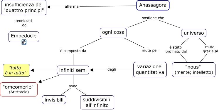 anassagora